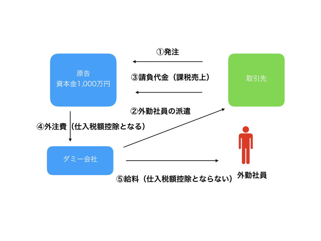 消費税免税スキーム図解2 001