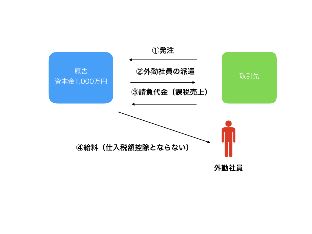 消費税免税スキーム図解1 001